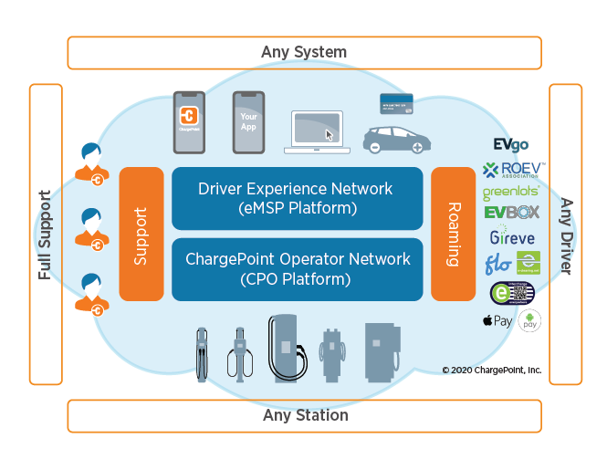 ChargePoint Network