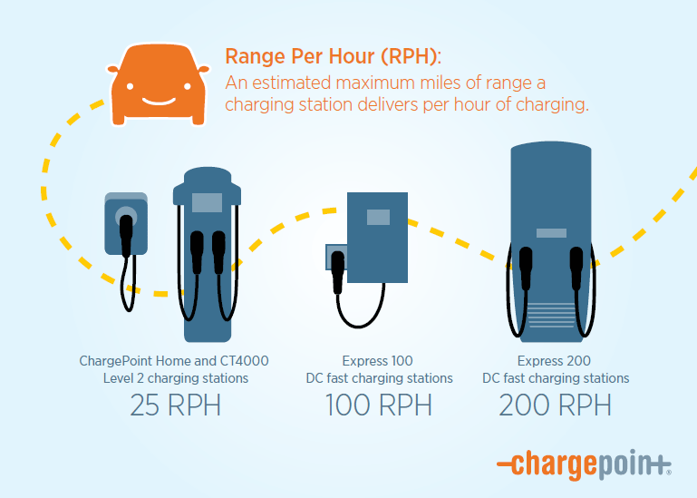 defining rph miles of range per hour an ev charging