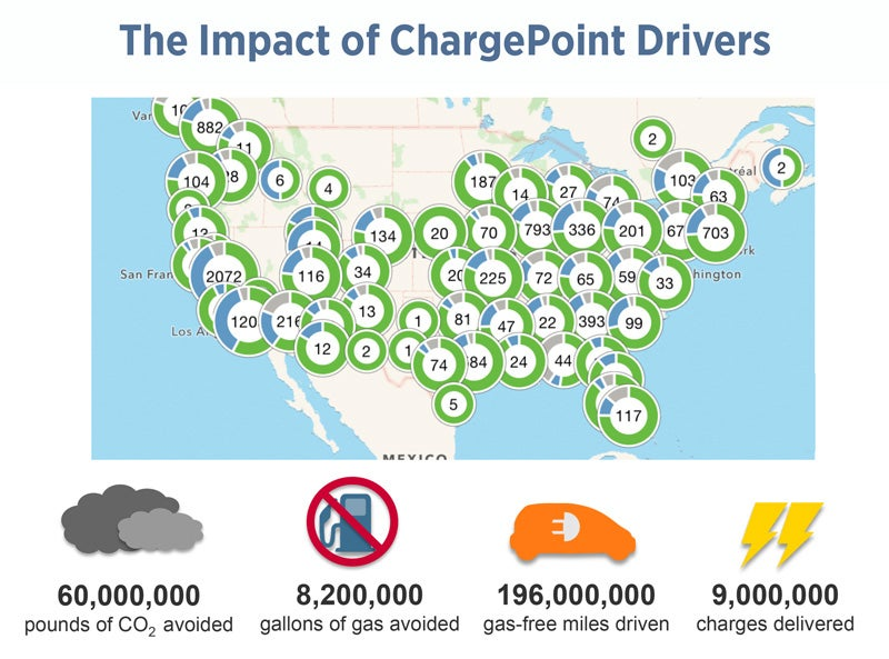 Based On National Averages Ev Efficiency Of 3 Miles Per Kwh Gas 23 9 Mpg And A Net Savings 0 924 Pounds Co2