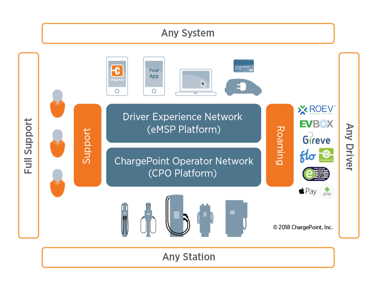Open network graphic