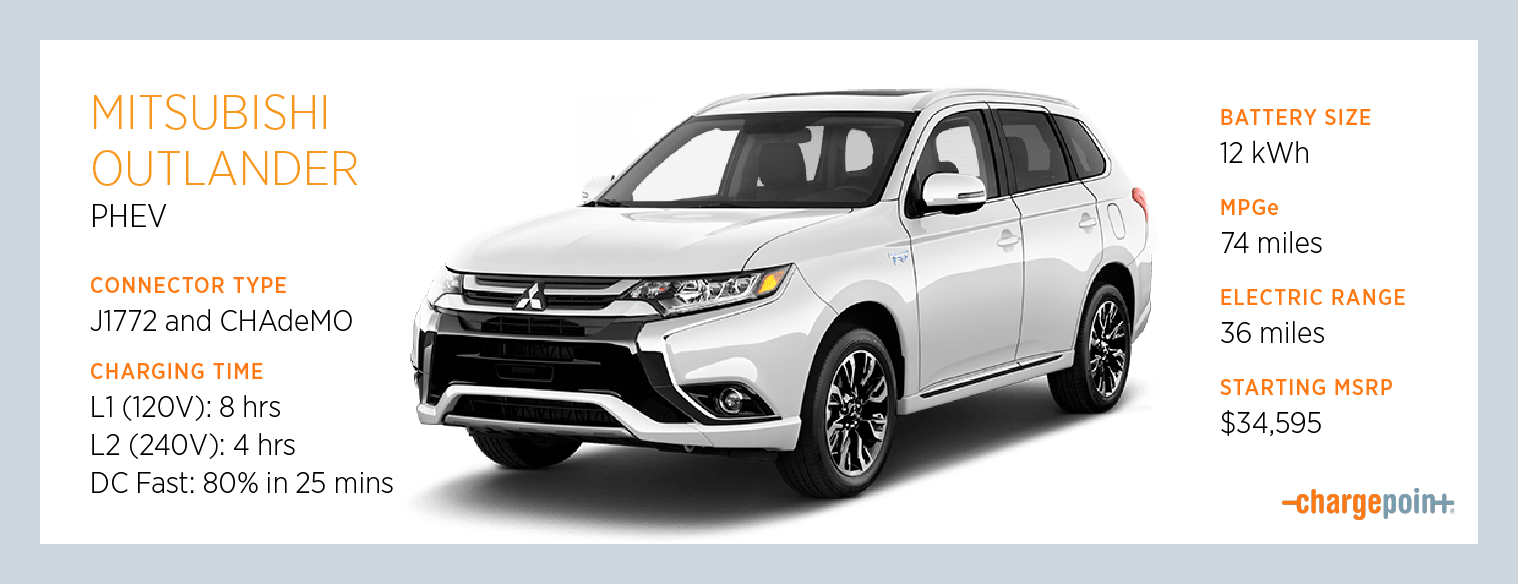 Charging The Mitsubishi Outlander Plug In Hybrid