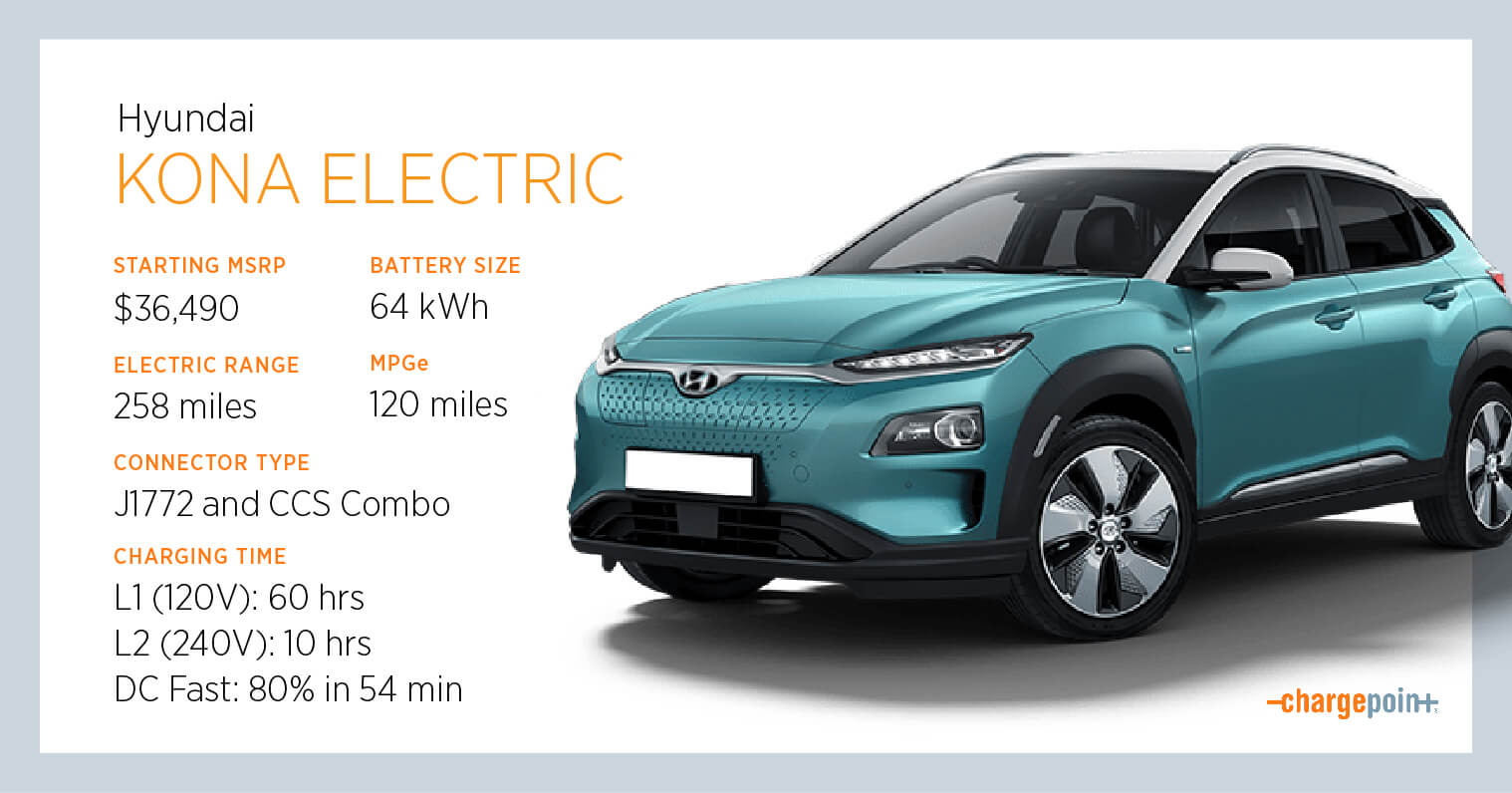 Everything You Need To Know About Charging The Hyundai Kona Electric Chargepoint