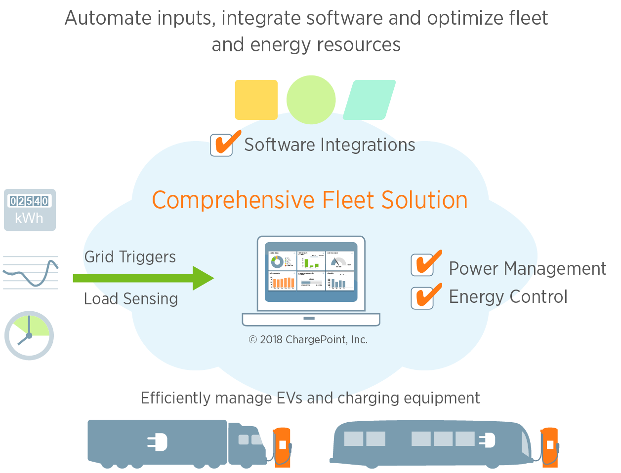ChargePoint Acquires Fleet Energy Solutions Leader, Kisensum
