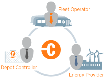 CP Fleet Management Eco System