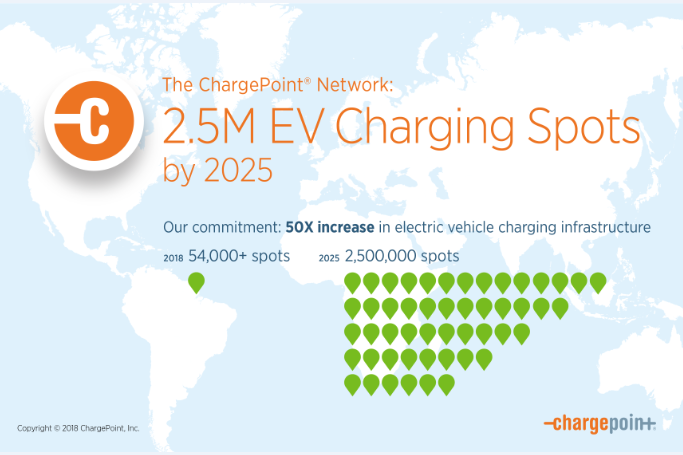 ChargePoint Commits to 2.5 Million Places to Charge by 2025