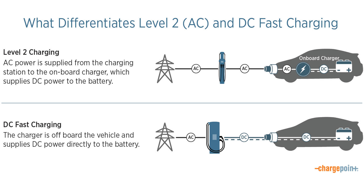 How DC Fast EV Charging Works