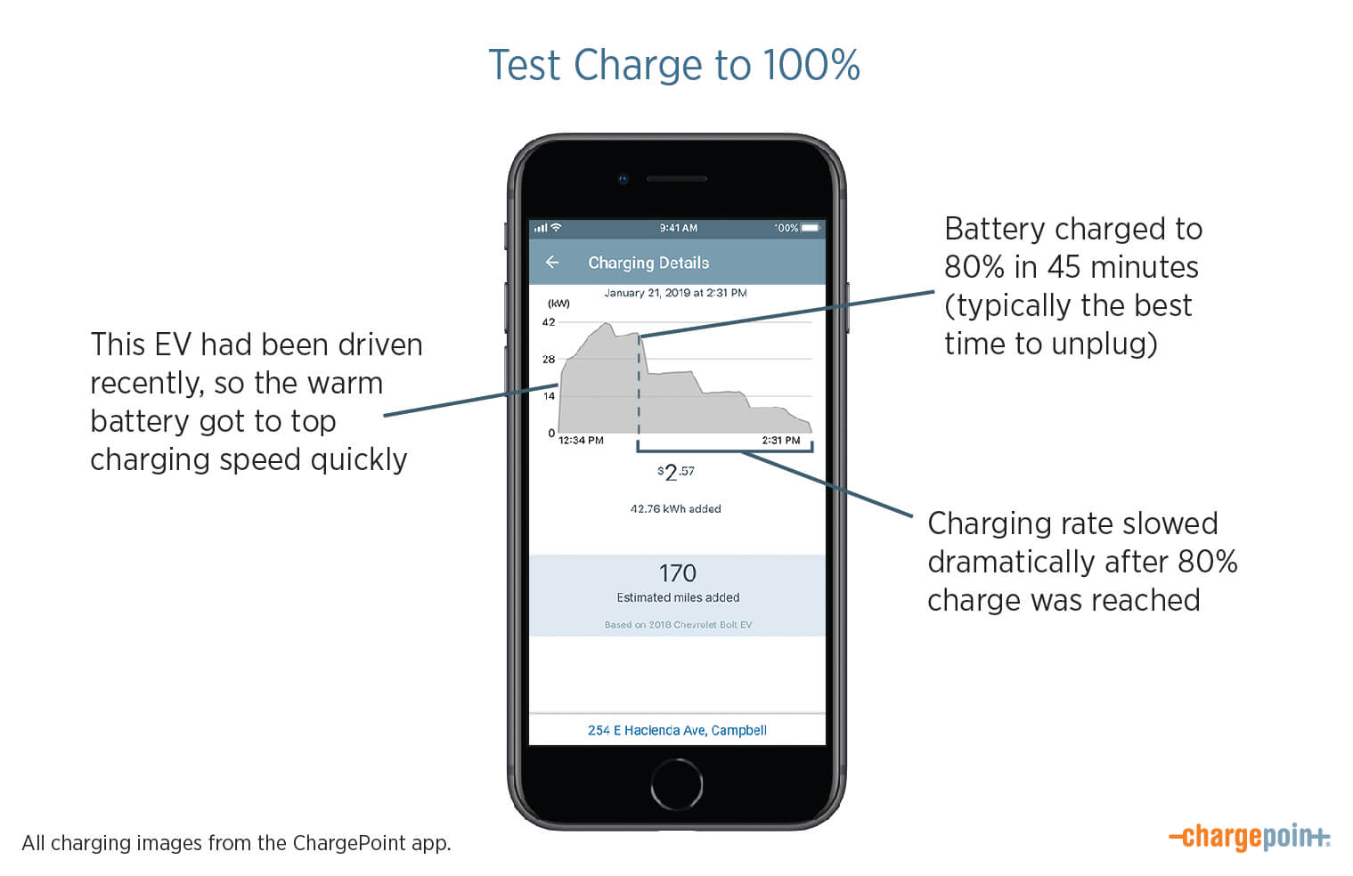Fast Charging Curves in the ChargePoint App