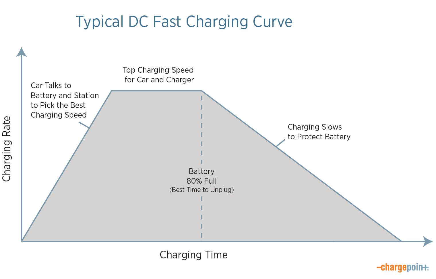 Typical DC Fast Charging Curve