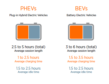 Ev Charging Time Vs Idle