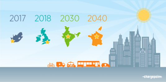 Prepare Your City for the Future with Smart Urban Mobility