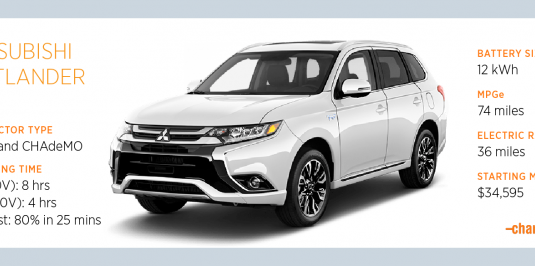 How to Charge the Mitsubishi Outlander PHEV