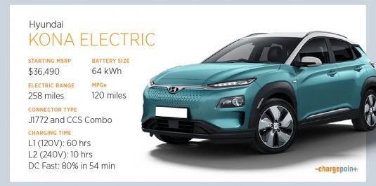 Charging the Hyundai Kona EV