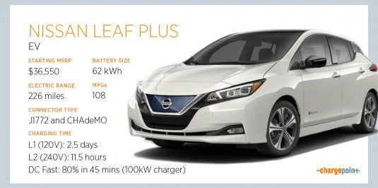 Meet the Nissan LEAF PLUS