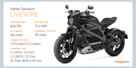 How to Charge Your Harley Davidson LiveWire